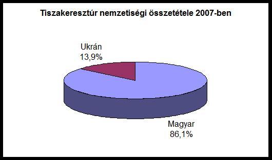 6. ábra. Tiszakeresztúr nemzetiségi összetétele 2007-ben