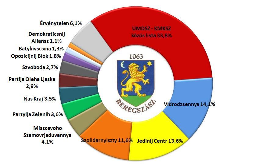 Választás 2015 - előzetes eredmények - Beregszász